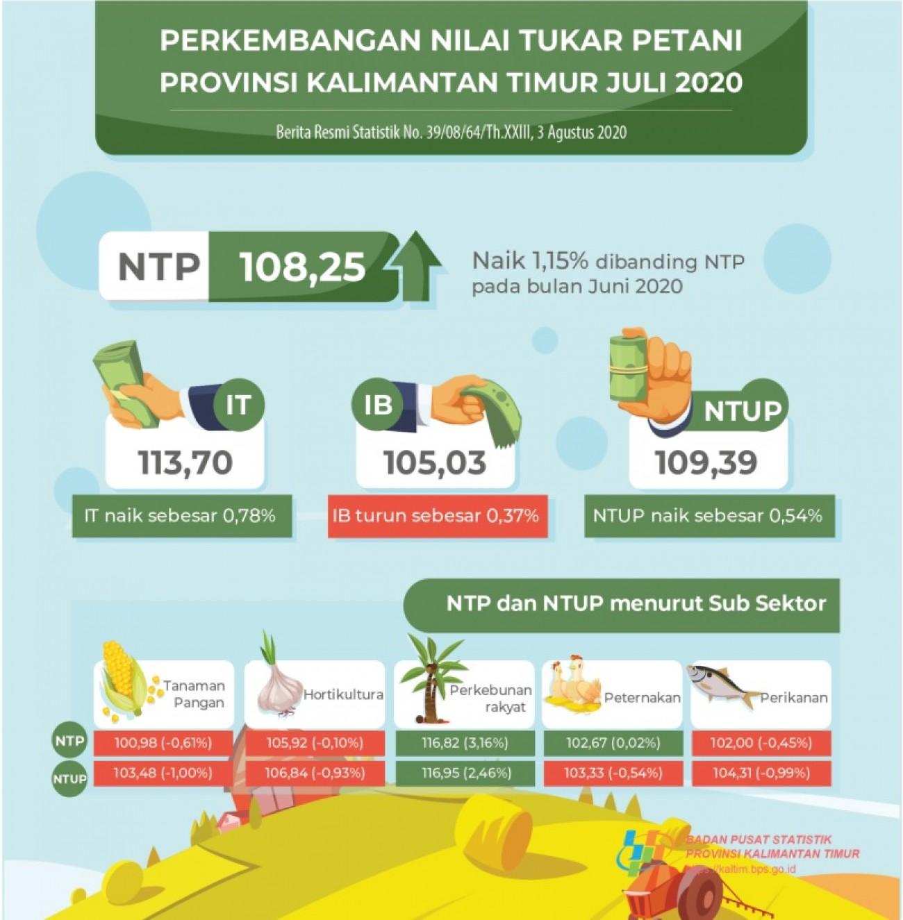 NTPT Peternakan Kembali Naik di Bulan Juli