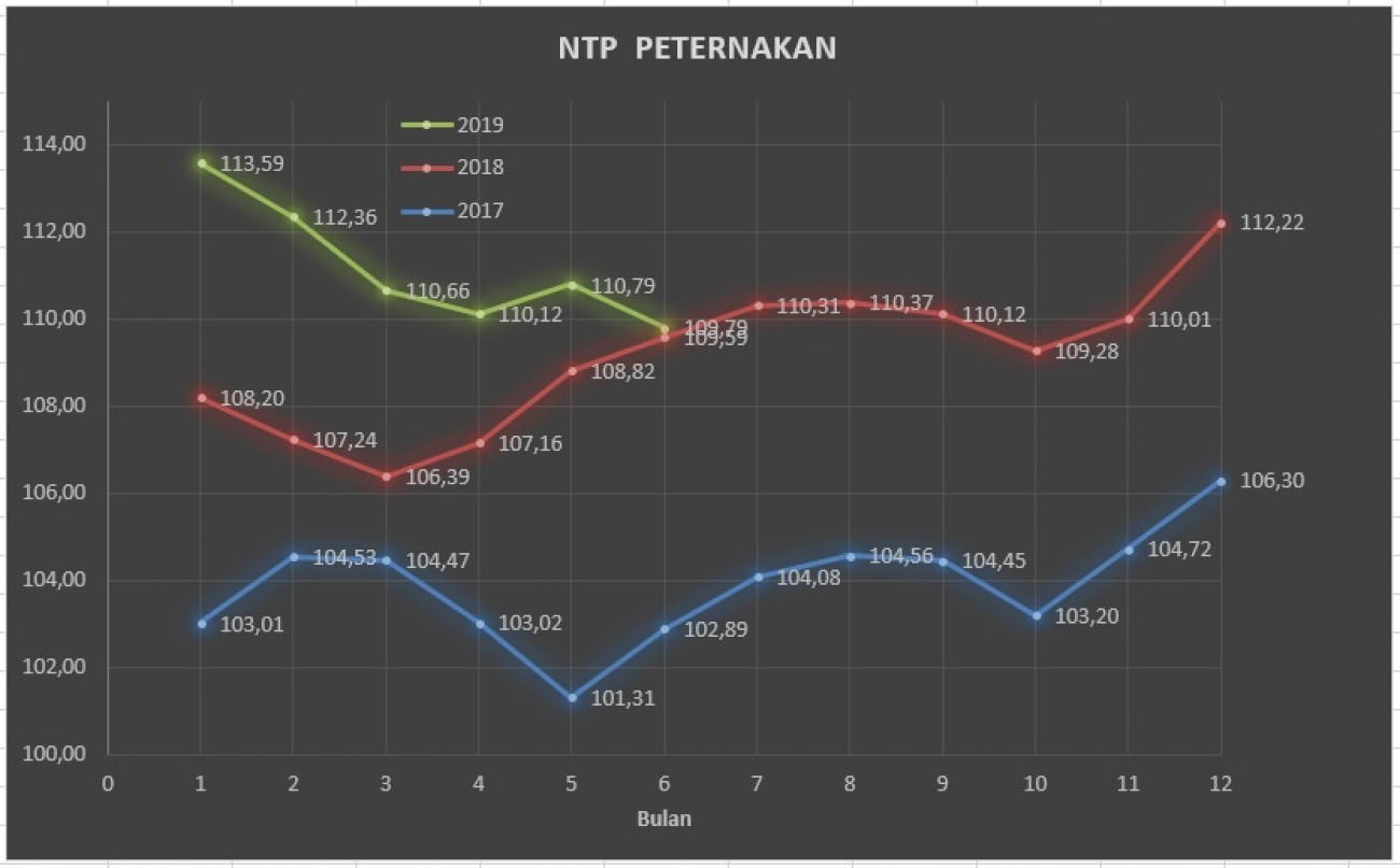 NTP Peternakan Bulan Juni Turun Menjadi 109,79
