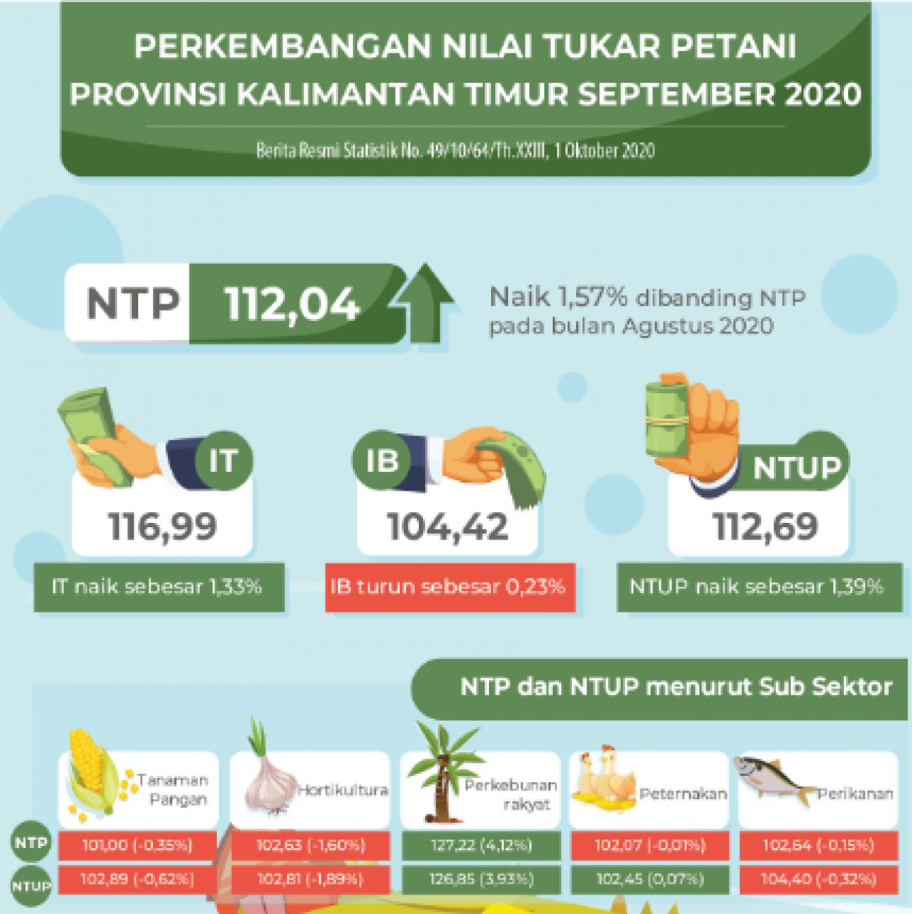 NTPT (Peternakan) Kembali Mengalami Penurunan