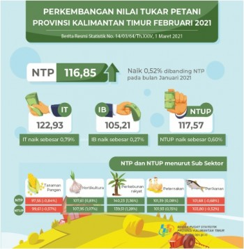 Nilai Tukar Petani Peternakan Naik di Bulan Februari 2021