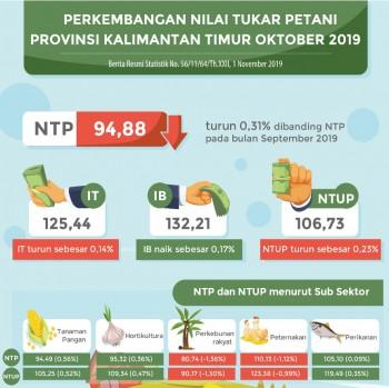 NTPT Peternakan Turun di Bulan Oktober