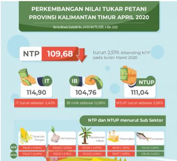 NTP Peternakan di Bawah 100