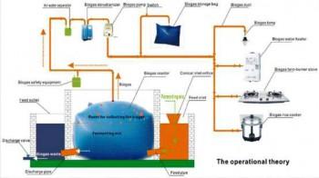 Disnak akan Kembali Distribusikan Peralatan Biogas